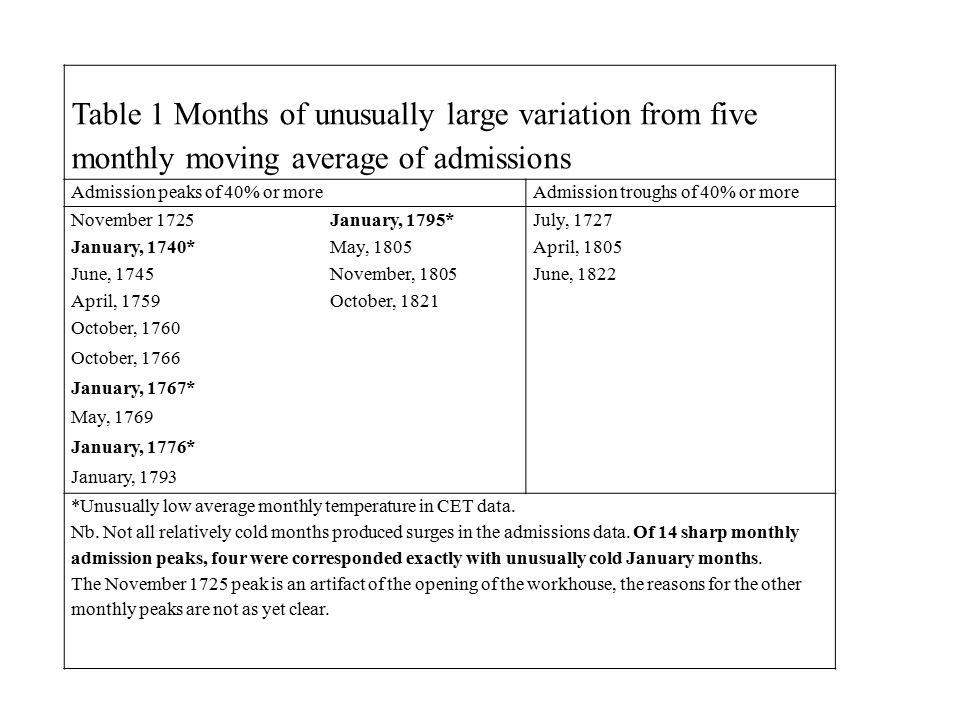 Table 1 Months of unusually large variation from five monthly moving average of admissions Admission peaks of 40% or moreAdmission troughs of 40% or more November 1725January, 1795*July, 1727 January, 1740*May, 1805April, 1805 June, 1745November, 1805June, 1822 April, 1759October, 1821 October, 1760 October, 1766 January, 1767* May, 1769 January, 1776* January, 1793 *Unusually low average monthly temperature in CET data.