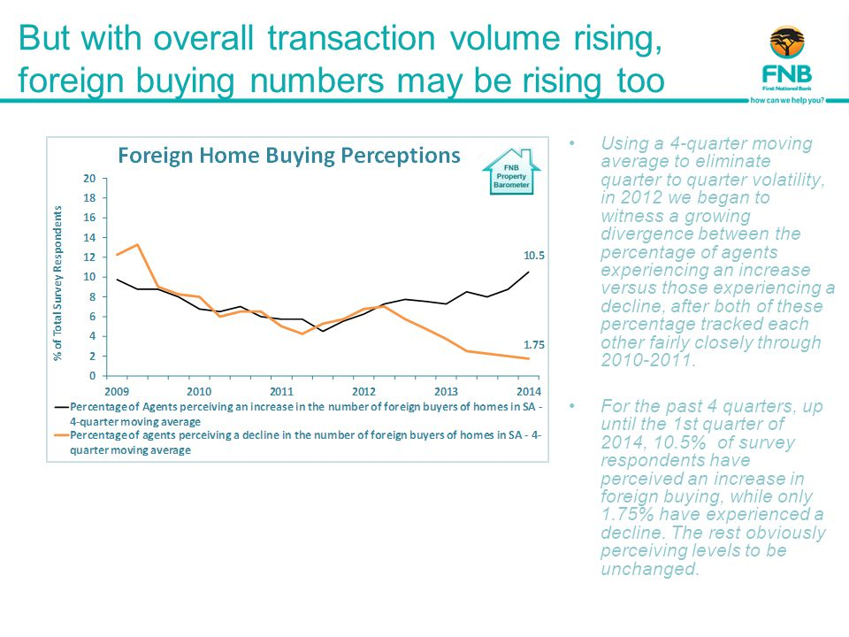 But with overall transaction volume rising, foreign buying numbers may be rising too Using a 4-quarter moving average to eliminate quarter to quarter