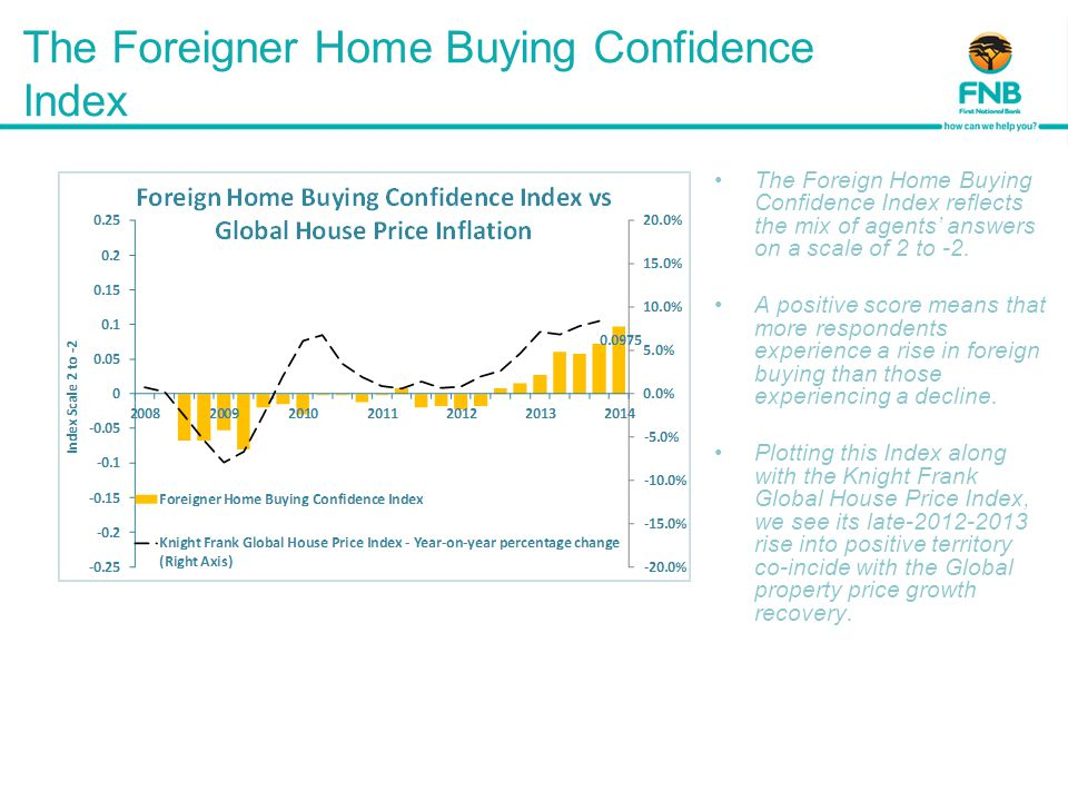 The Foreigner Home Buying Confidence Index The Foreign Home Buying Confidence Index reflects the mix of agents' answers on a scale of 2 to -2.