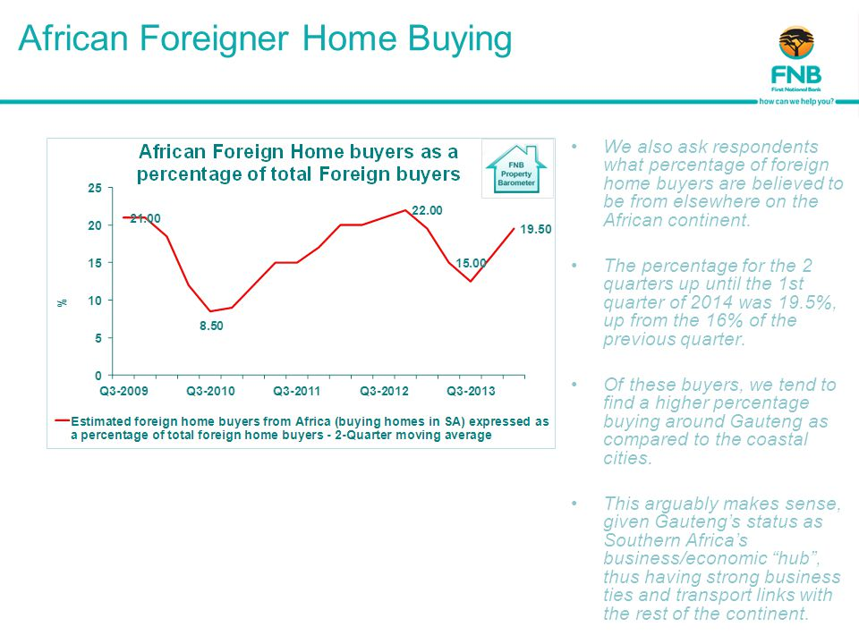 African Foreigner Home Buying We also ask respondents what percentage of foreign home buyers are believed to be from elsewhere on the African continent.