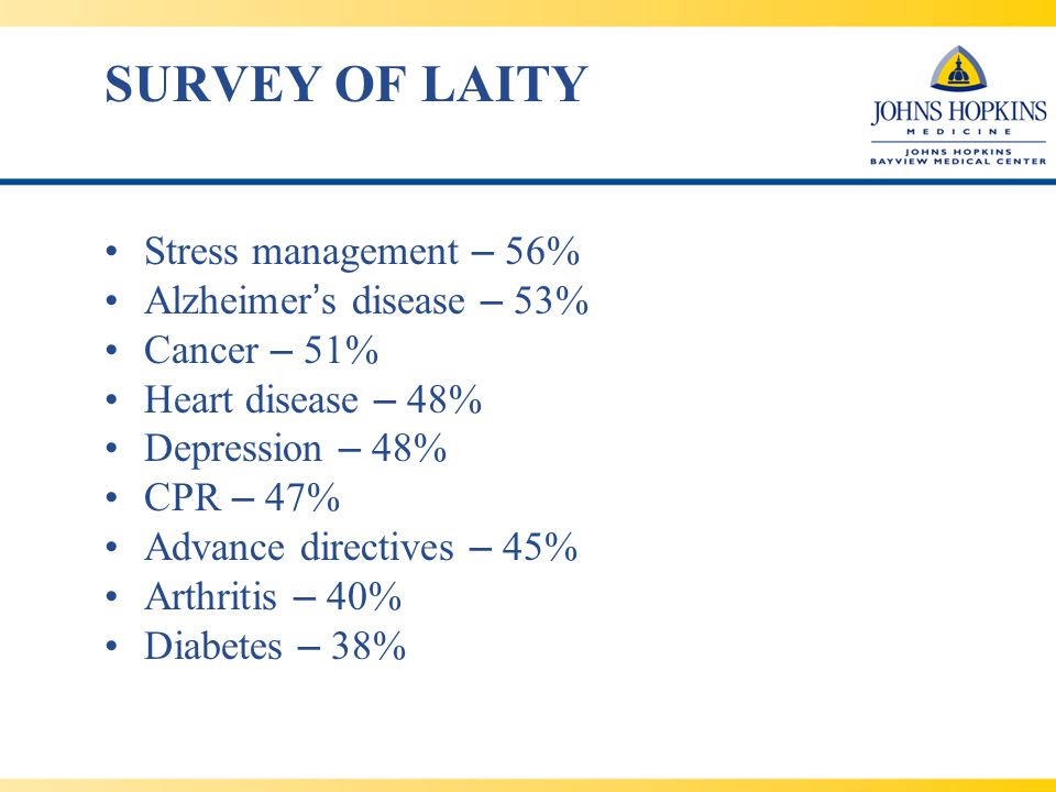 SURVEY OF LAITY Stress management – 56% Alzheimer ' s disease – 53% Cancer – 51% Heart disease – 48% Depression – 48% CPR – 47% Advance directives – 45% Arthritis – 40% Diabetes – 38%