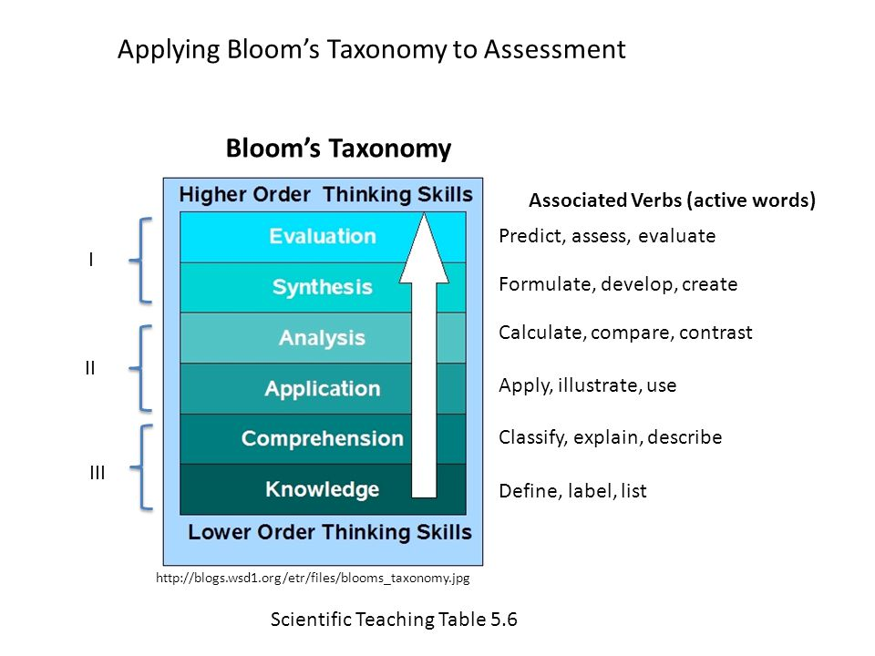 Bloom's Taxonomy Define, label, list Classify, explain, describe http://blogs.wsd1.org/etr/files/blooms_taxonomy.jpg Apply, illustrate, use Calculate, compare, contrast Formulate, develop, create Predict, assess, evaluate Associated Verbs (active words) Scientific Teaching Table 5.6 II I III Applying Bloom's Taxonomy to Assessment