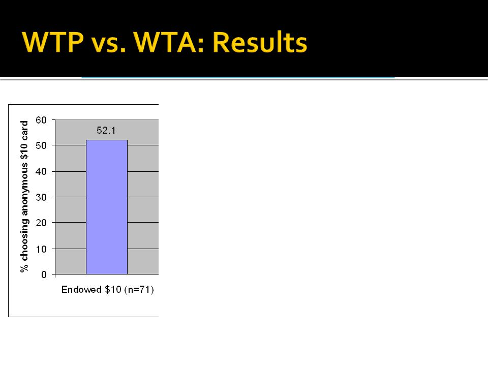 WTP vs. WTA: Results χ2(3) = 30.66, p < 0.0005