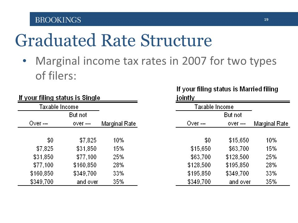 19 Graduated Rate Structure Marginal income tax rates in 2007 for two types of filers: