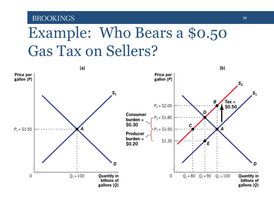 26 Example: Who Bears a $0.50 Gas Tax on Sellers?