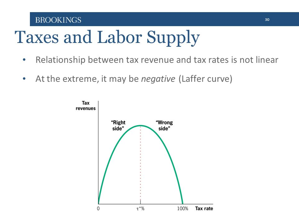 30 Taxes and Labor Supply Relationship between tax revenue and tax rates is not linear At the extreme, it may be negative (Laffer curve)