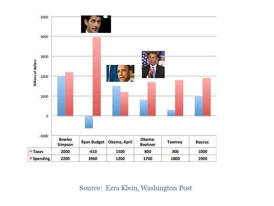 36 Source: Ezra Klein, Washington Post