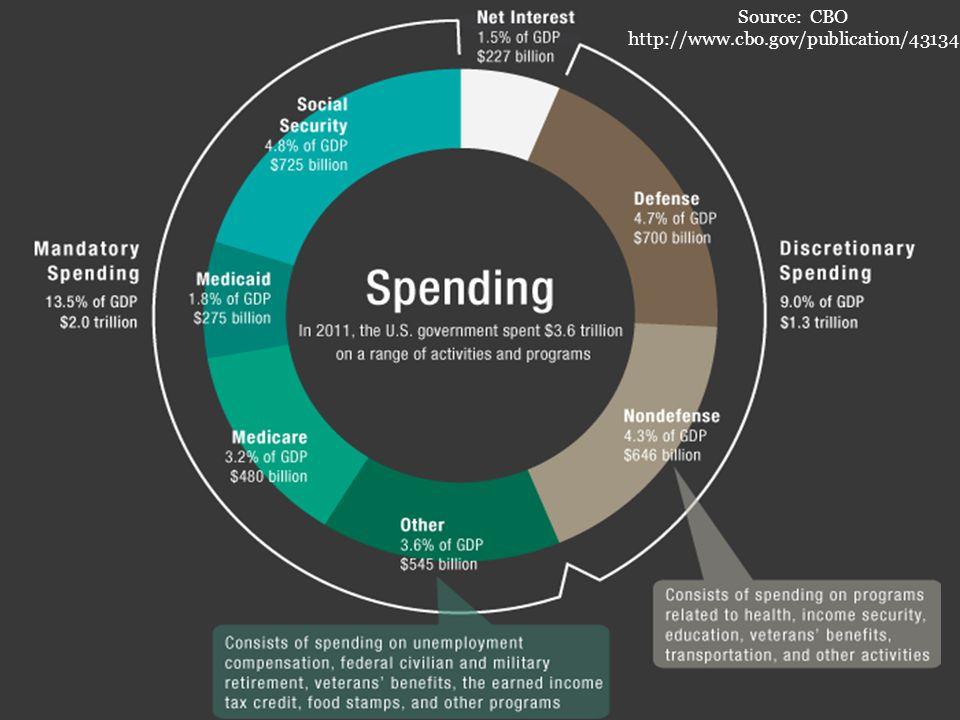 Source: CBO http://www.cbo.gov/publication/43134