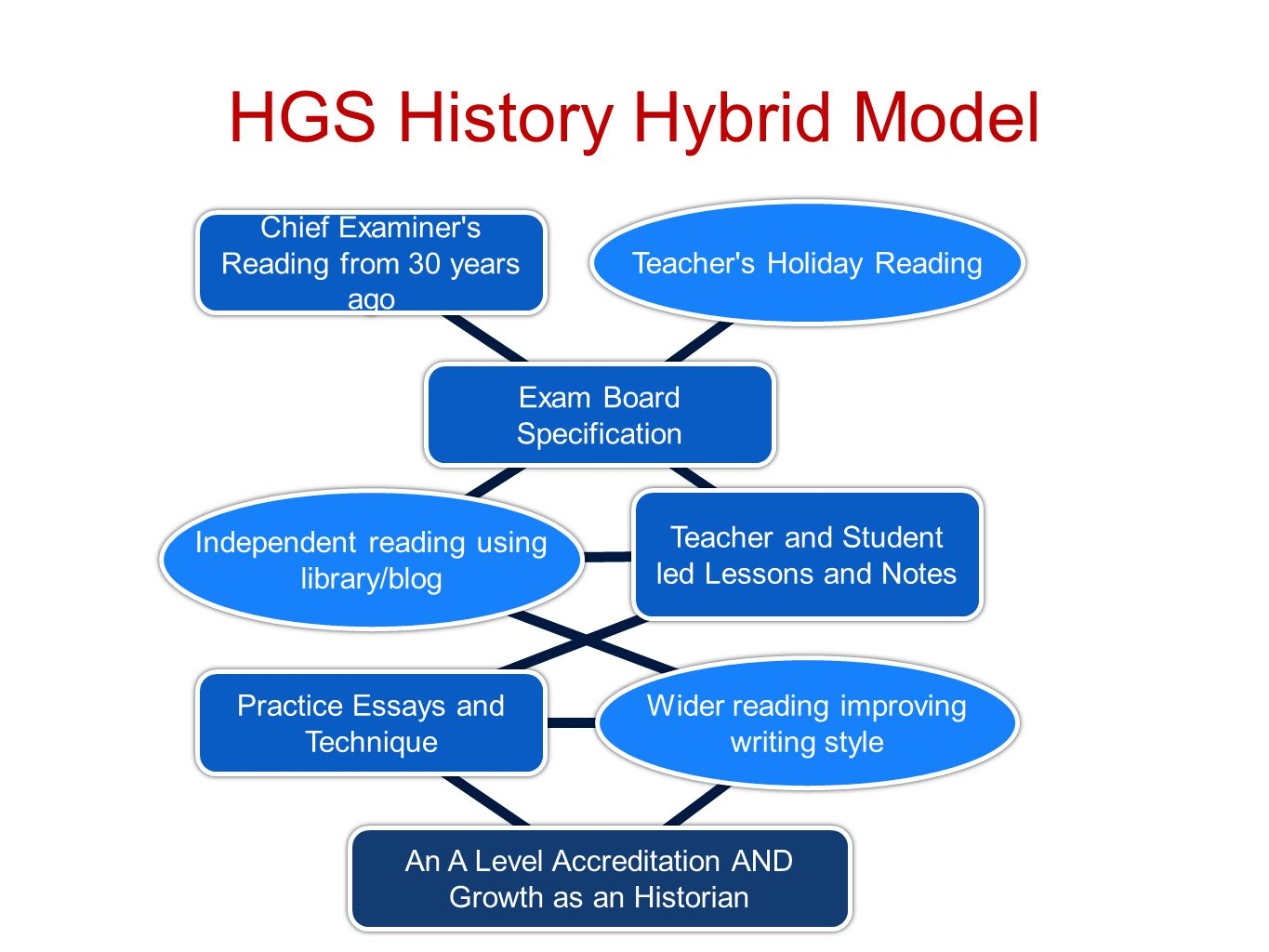 HGS History Hybrid Model History teaching with passion Chief Examiner s Reading from 30 years ago Exam Board Specification Teacher and Student led Lessons and Notes Practice Essays and Technique An A Level Accreditation AND Growth as an Historian Teacher s Holiday Reading Wider reading improving writing style Independent reading using library/blog