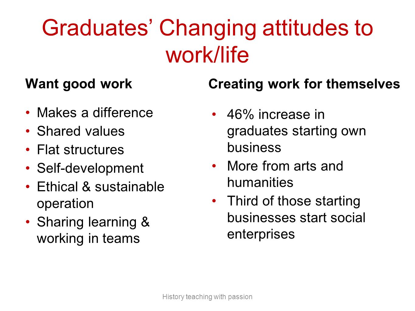Graduates' Changing attitudes to work/life Want good work Makes a difference Shared values Flat structures Self-development Ethical & sustainable operation Sharing learning & working in teams Creating work for themselves 46% increase in graduates starting own business More from arts and humanities Third of those starting businesses start social enterprises History teaching with passion