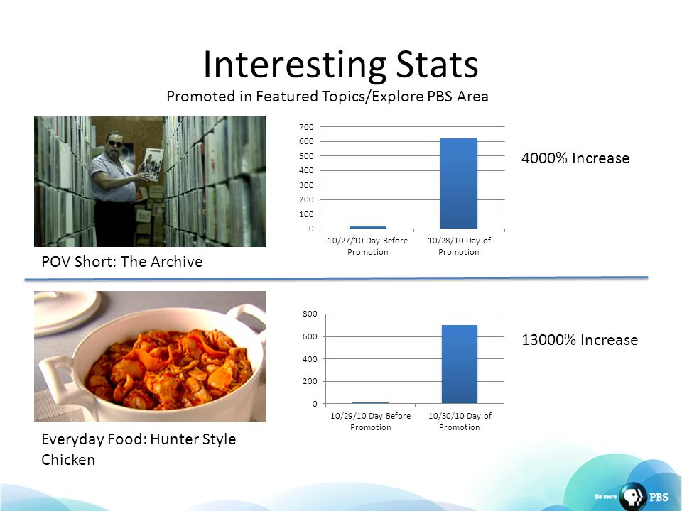 Interesting Stats Promoted in Featured Topics/Explore PBS Area POV Short: The Archive Everyday Food: Hunter Style Chicken 13000% Increase 4000% Increa