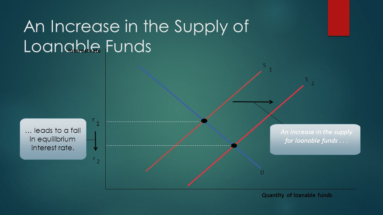 An Increase in the Supply of Loanable Funds D S 1 r 1 Interest rate Quantity of loanable funds An increase in the supply for loanable funds...