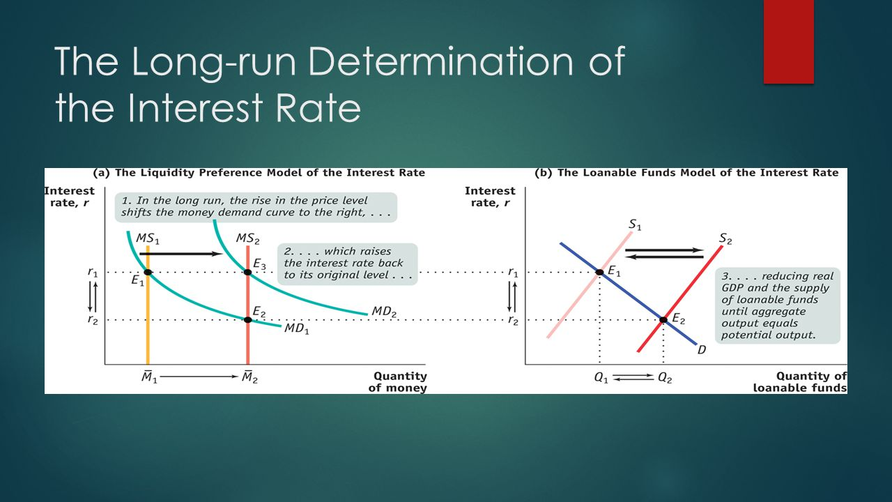 The Long-run Determination of the Interest Rate