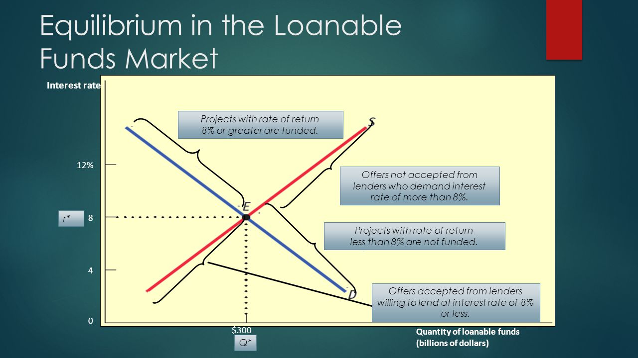 Equilibrium in the Loanable Funds Market Interest rate Quantity of loanable funds (billions of dollars) Offers not accepted from lenders who demand interest rate of more than 8%.
