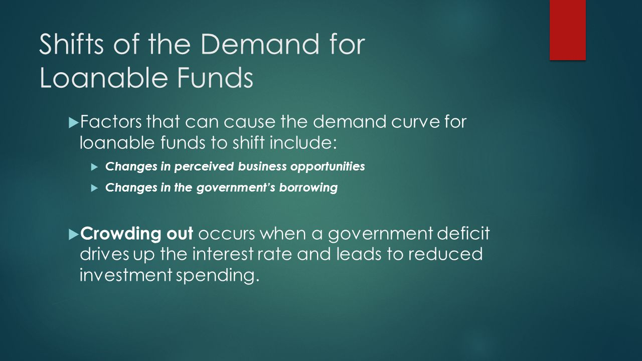 Shifts of the Demand for Loanable Funds  Factors that can cause the demand curve for loanable funds to shift include:  Changes in perceived business opportunities  Changes in the government's borrowing  Crowding out occurs when a government deficit drives up the interest rate and leads to reduced investment spending.