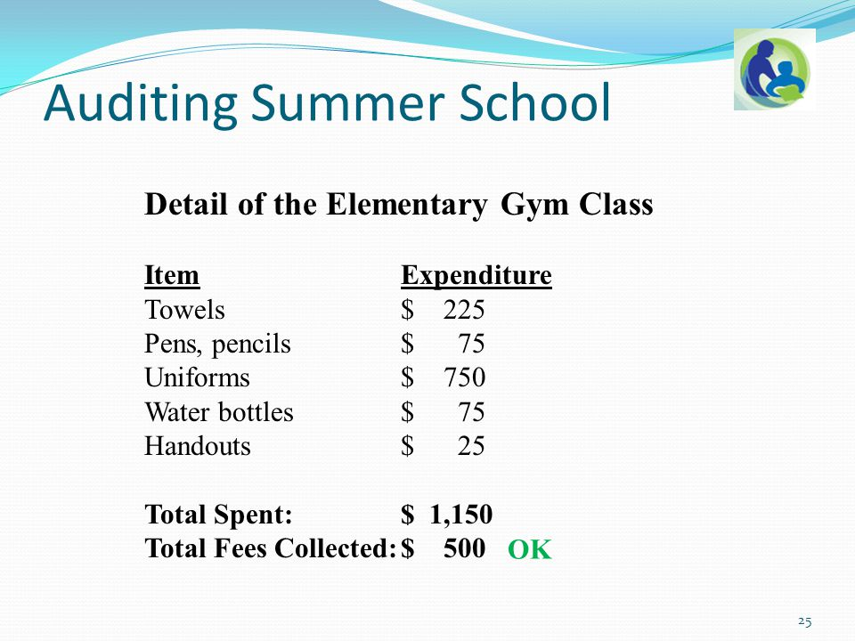 Detail of the Elementary Gym Class ItemExpenditure Towels $ 225 Pens, pencils $ 75 Uniforms $ 750 Water bottles $ 75 Handouts $ 25 Total Spent: $ 1,15