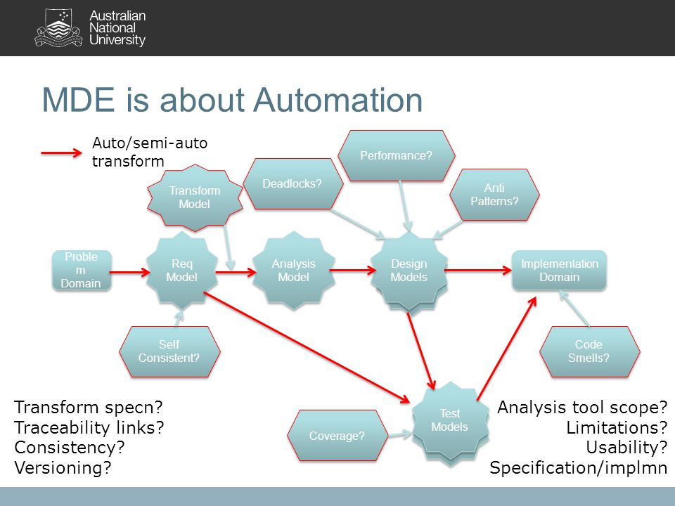MDE is about Automation Test Models Design Model Proble m Domain Implementation Domain Req Model Design Models Analysis Model Test Models Anti Patterns.