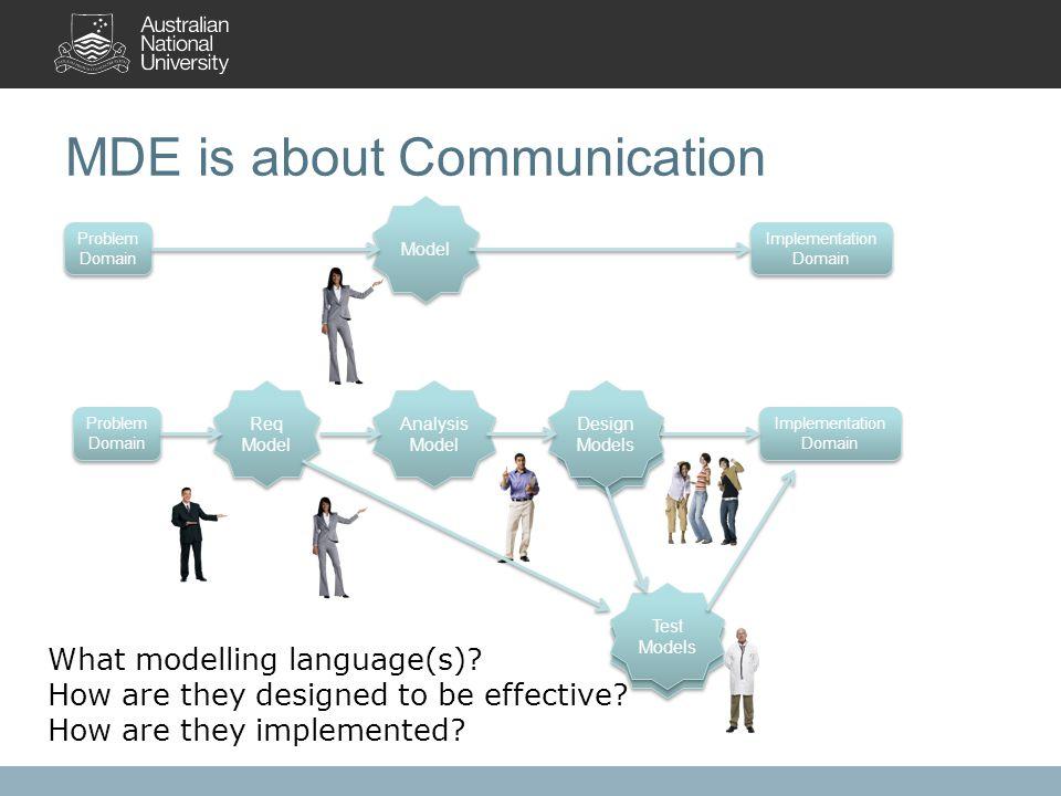 MDE is about Communication Problem Domain Implementation Domain Model Test Models Design Model Problem Domain Implementation Domain Req Model Design Models Analysis Model Test Models What modelling language(s).