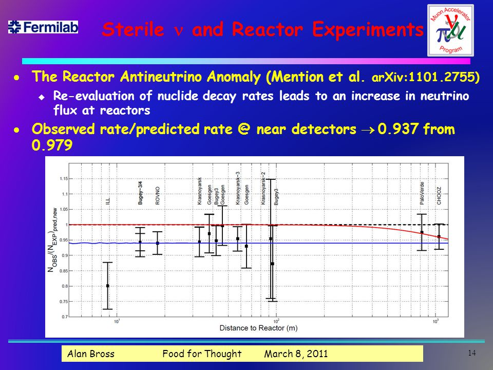 Sterile and Reactor Experiments  The Reactor Antineutrino Anomaly (Mention et al.