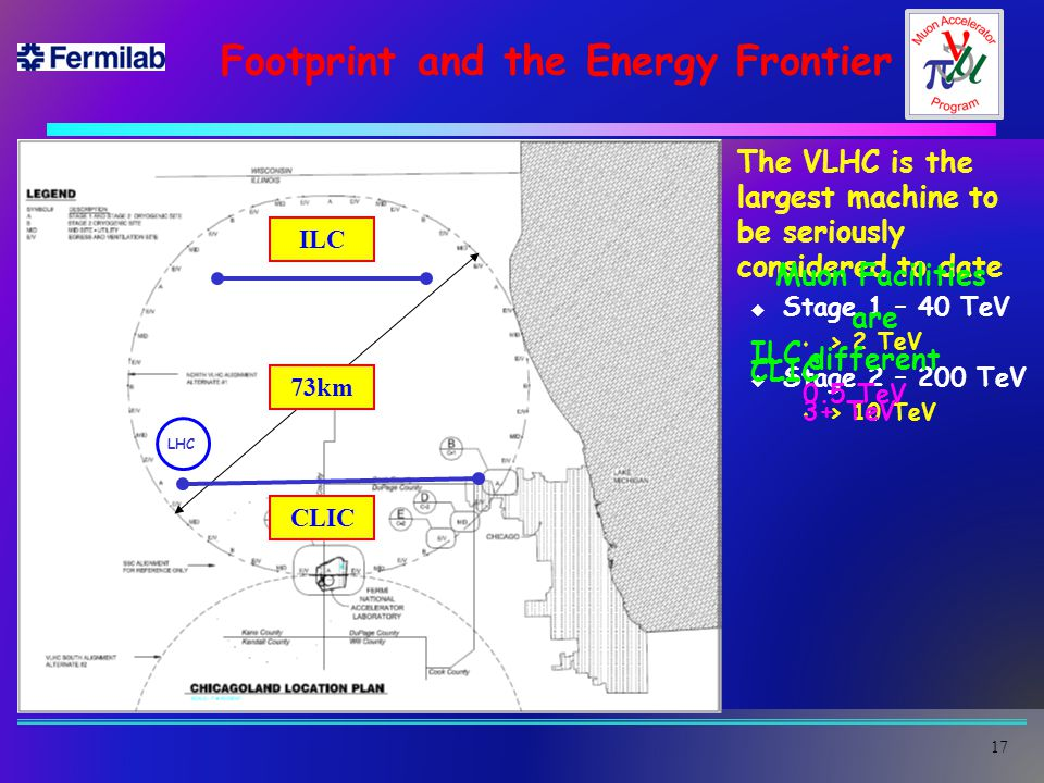 Footprint and the Energy Frontier  The VLHC is the largest machine to be seriously considered to date u Stage 1 – 40 TeV s > 2 TeV u Stage 2 – 200 TeV s > 10 TeV 17 ILC 0.5 TeV 73km ILC CLIC 3+ TeV Muon Facilities are different LHC