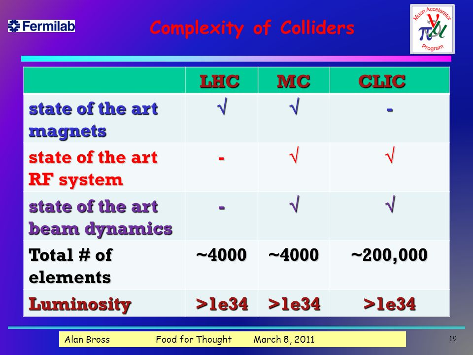 Complexity of Colliders LHC LHC MC MC CLIC CLIC state of the art magnets- RF system - state of the art beam dynamics - Total # of elements ~4000~4000~200,000 Luminosity>1e34>1e34>1e34 19 Alan Bross Food for Thought March 8, 2011