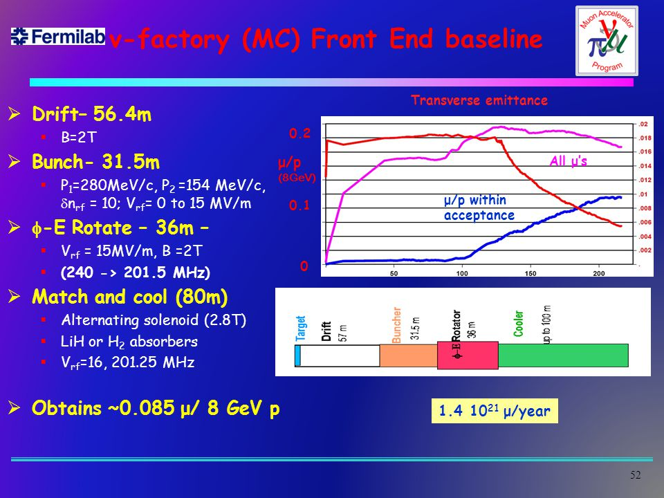 ν-factory (MC) Front End baseline 0 0.1 0.2 μ/p (8GeV) μ/p within acceptance All μ's Transverse emittance 1.4 10 21 μ/year  Drift– 56.4m  B=2T  Bunch- 31.5m  P 1 =280MeV/c, P 2 =154 MeV/c,  n rf = 10; V rf = 0 to 15 MV/m   -E Rotate – 36m –  V rf = 15MV/m, B =2T  (240 -> 201.5 MHz)  Match and cool (80m)  Alternating solenoid (2.8T)  LiH or H 2 absorbers  V rf =16, 201.25 MHz  Obtains ~0.085 μ/ 8 GeV p 52