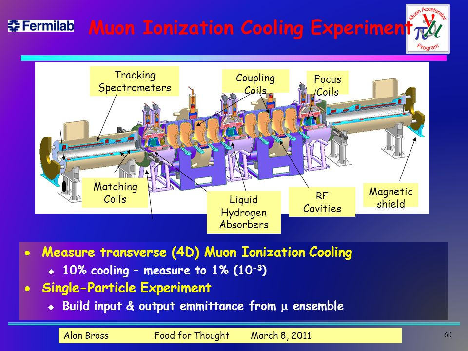 Muon Ionization Cooling Experiment Focus Coils Liquid Hydrogen Absorbers RF Cavities Tracking Spectrometers Matching Coils Magnetic shield Coupling Coils 60  Measure transverse (4D) Muon Ionization Cooling u 10% cooling – measure to 1% (10 -3 )  Single-Particle Experiment  Build input & output emmittance from  ensemble Alan Bross Food for Thought March 8, 2011