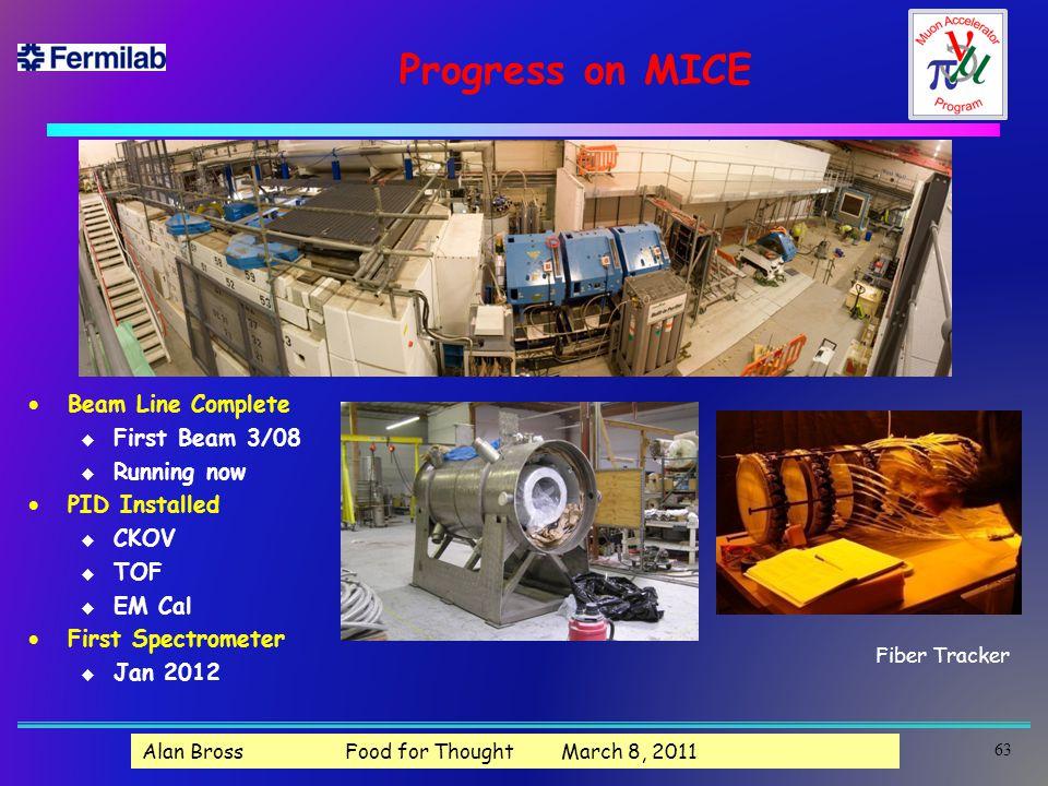 Progress on MICE  Beam Line Complete u First Beam 3/08 u Running now  PID Installed u CKOV u TOF u EM Cal  First Spectrometer u Jan 2012 Fiber Tracker 63 Alan Bross Food for Thought March 8, 2011