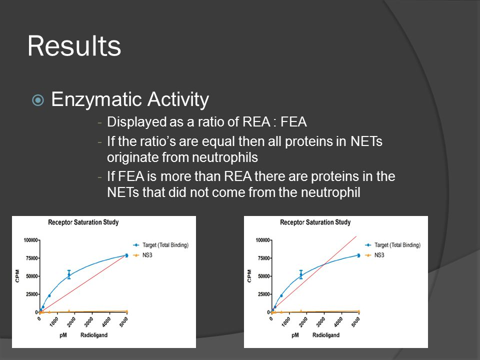 Results  Enzymatic Activity -Displayed as a ratio of REA : FEA -If the ratio's are equal then all proteins in NETs originate from neutrophils -If FEA is more than REA there are proteins in the NETs that did not come from the neutrophil