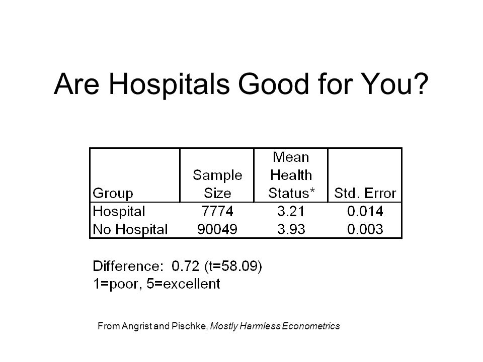 Are Hospitals Good for You? From Angrist and Pischke, Mostly Harmless Econometrics