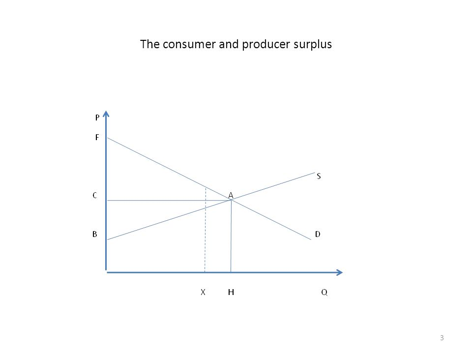 The consumer and producer surplus 3
