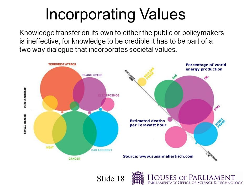 Slide 18 Incorporating Values Knowledge transfer on its own to either the public or policymakers is ineffective, for knowledge to be credible it has to be part of a two way dialogue that incorporates societal values.