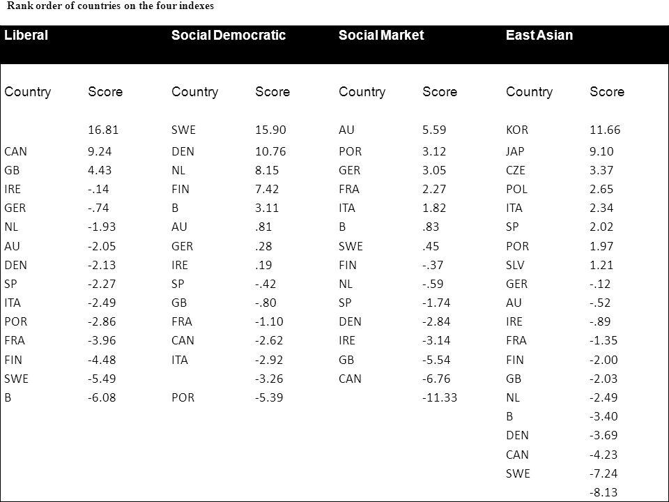 LiberalSocial DemocraticSocial MarketEast Asian CountryScoreCountryScoreCountryScoreCountryScore 16.81SWE15.90AU5.59KOR11.66 CAN9.24DEN10.76POR3.12JAP