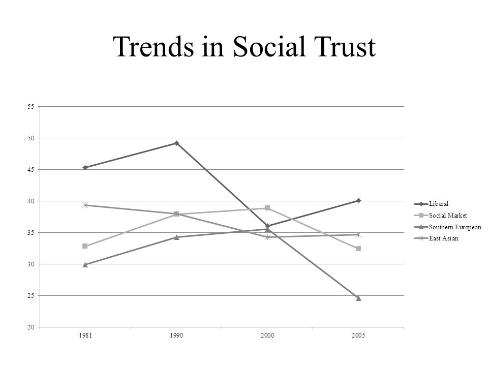 Trends in Social Trust