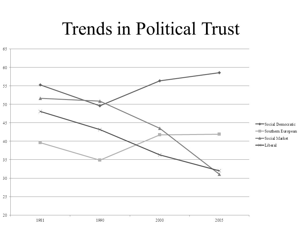 Trends in Political Trust