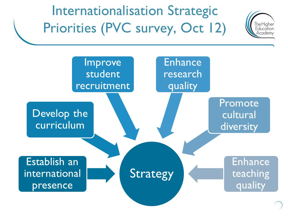 Strategy Establish an international presence Develop the curriculum Improve student recruitment Enhance research quality Promote cultural diversity En