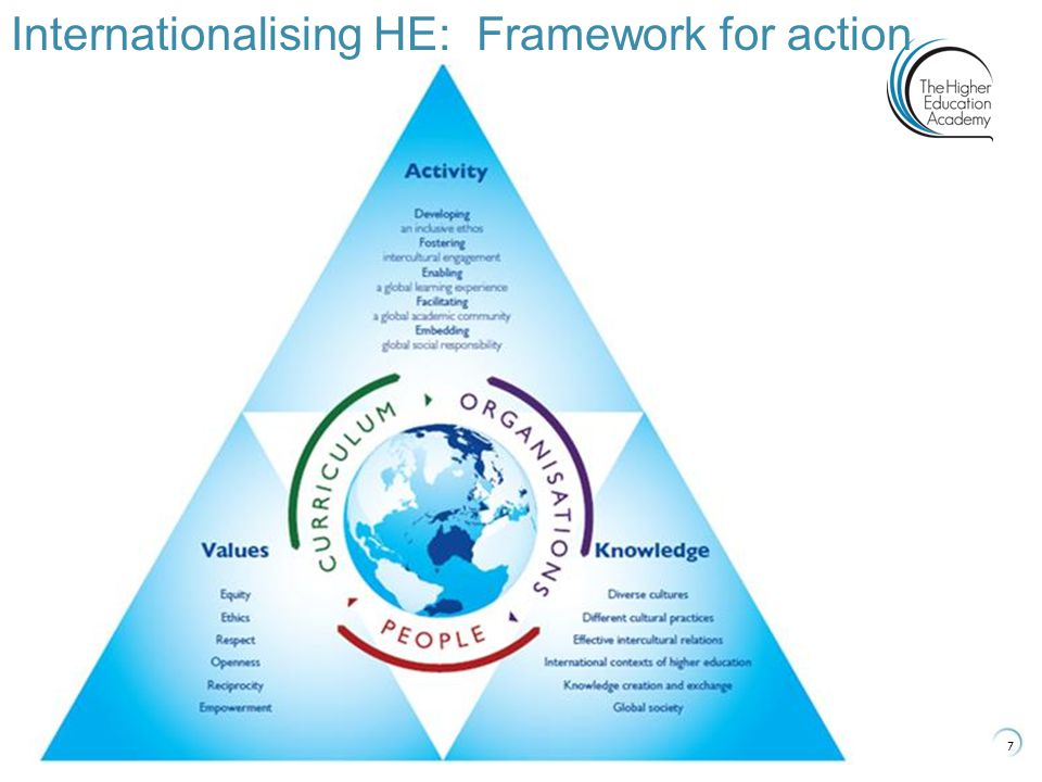 7 Internationalising HE: Framework for action