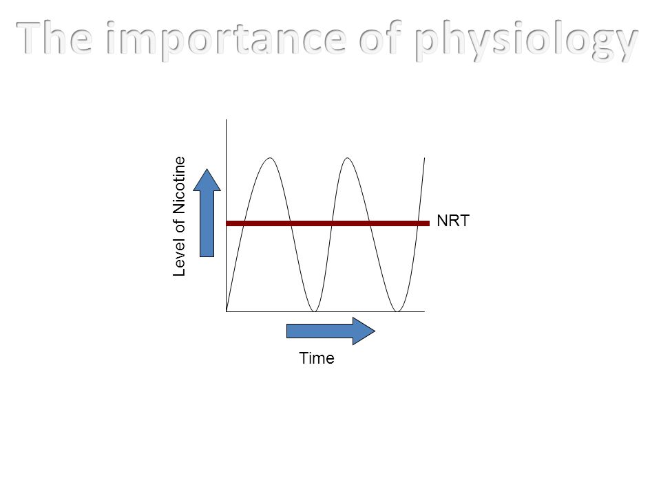 Time Level of Nicotine NRT