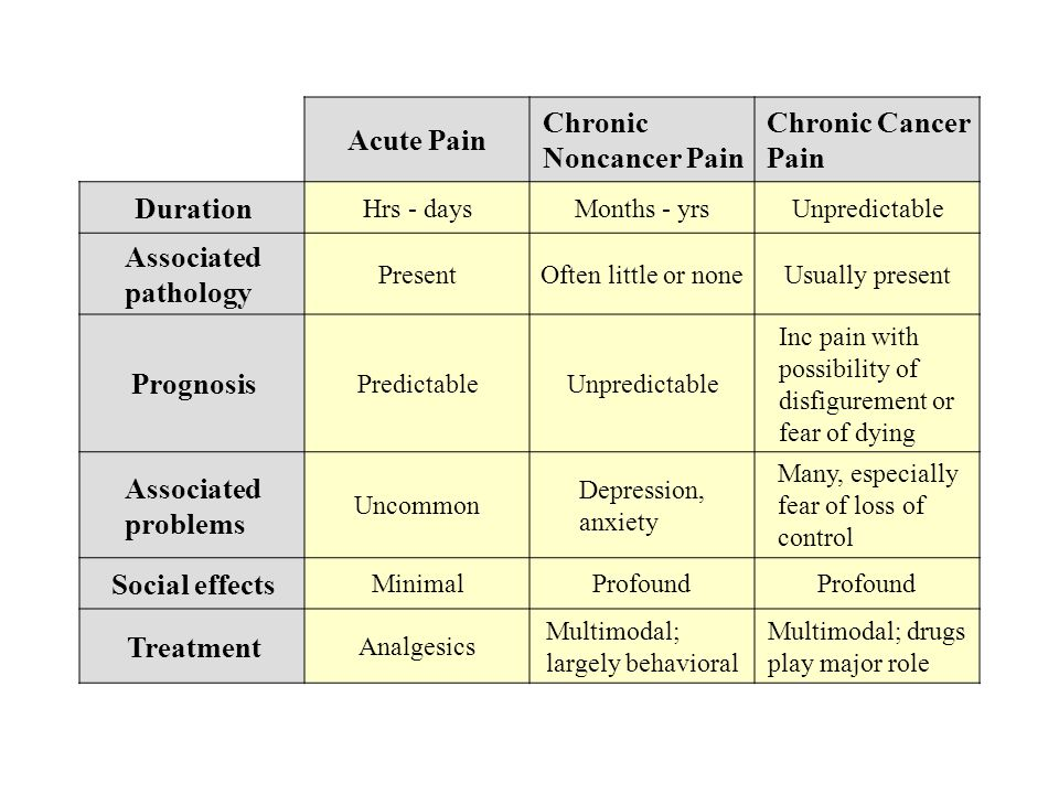 Acute Pain Chronic Noncancer Pain Chronic Cancer Pain Duration Hrs - daysMonths - yrsUnpredictable Associated pathology PresentOften little or noneUsually present Prognosis PredictableUnpredictable Inc pain with possibility of disfigurement or fear of dying Associated problems Uncommon Depression, anxiety Many, especially fear of loss of control Social effects MinimalProfound Treatment Analgesics Multimodal; largely behavioral Multimodal; drugs play major role