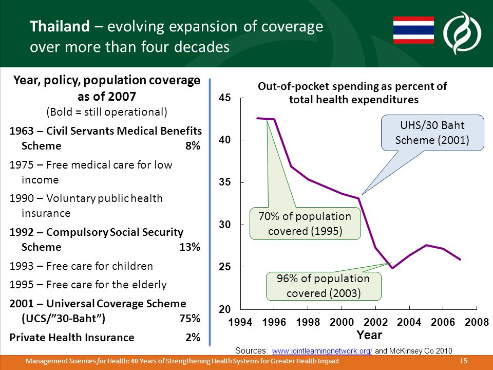 15 Management Sciences for Health: 40 Years of Strengthening Health Systems for Greater Health Impact Thailand – evolving expansion of coverage over more than four decades Sources: www.jointlearningnetwork.org/ and McKinsey Co 2010 www.jointlearningnetwork.org/ Year, policy, population coverage as of 2007 (Bold = still operational) 1963 – Civil Servants Medical Benefits Scheme 8% 1975 – Free medical care for low income 1990 – Voluntary public health insurance 1992 – Compulsory Social Security Scheme 13% 1993 – Free care for children 1995 – Free care for the elderly 2001 – Universal Coverage Scheme (UCS/ 30-Baht )75% Private Health Insurance 2% Year Out-of-pocket spending as percent of total health expenditures 70% of population covered (1995) 96% of population covered (2003) UHS/30 Baht Scheme (2001)