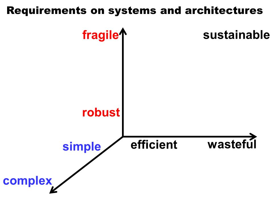 Requirements on systems and architectures efficient robust simple sustainable fragile wasteful complex