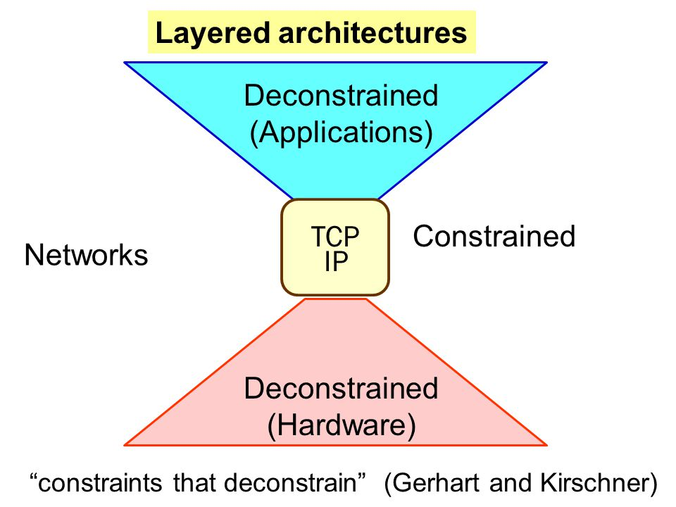 TCP IP Deconstrained (Hardware) Deconstrained (Applications) Layered architectures Constrained Networks constraints that deconstrain (Gerhart and Kirschner)