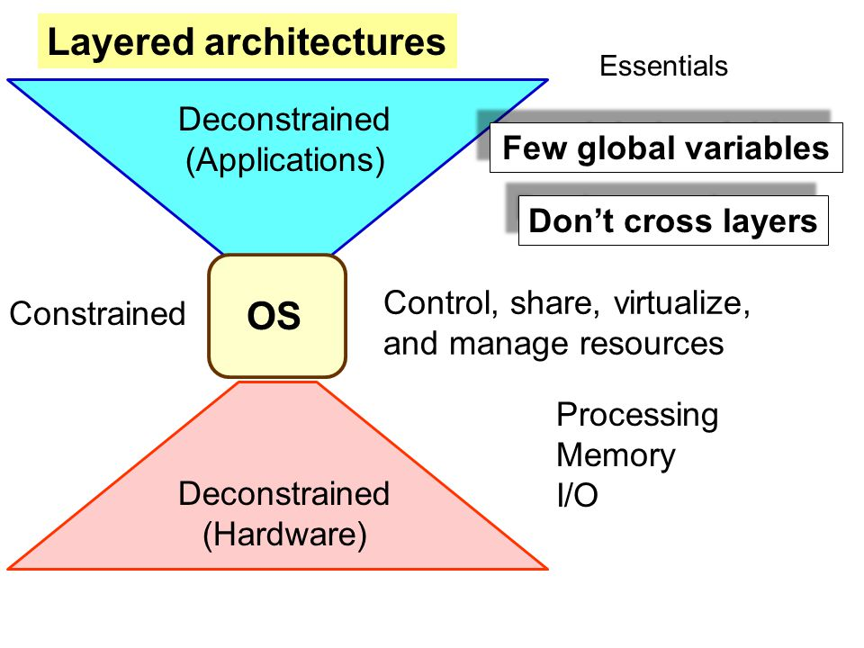 OS Deconstrained (Hardware) Deconstrained (Applications) Layered architectures Constrained Control, share, virtualize, and manage resources Processing Memory I/O Few global variables Don't cross layers Essentials
