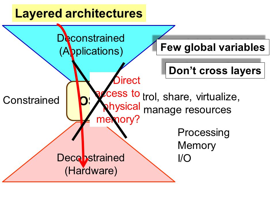 OS Deconstrained (Hardware) Deconstrained (Applications) Layered architectures Constrained Control, share, virtualize, and manage resources Processing Memory I/O Few global variables Don't cross layers Direct access to physical memory?