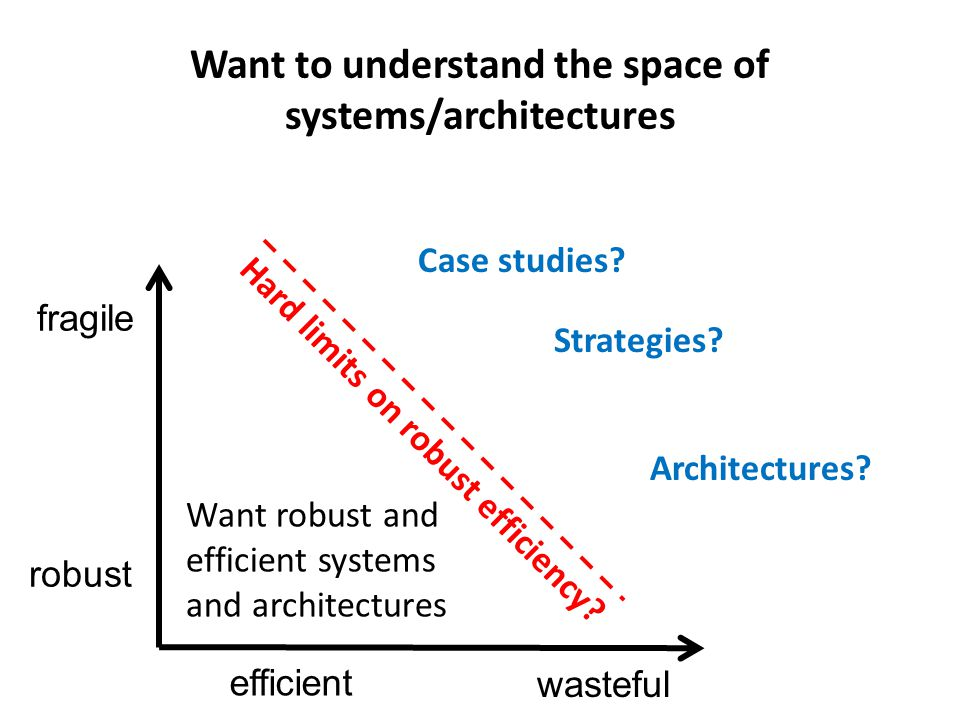 wasteful fragile efficient robust Want to understand the space of systems/architectures Hard limits on robust efficiency.