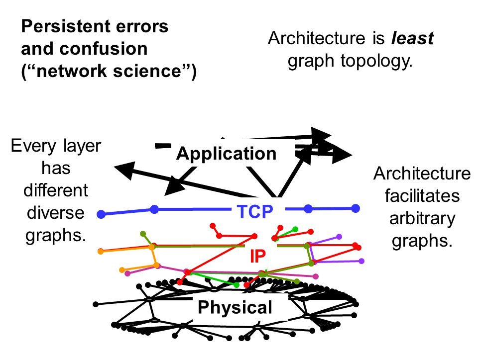 Every layer has different diverse graphs. Architecture is least graph topology.
