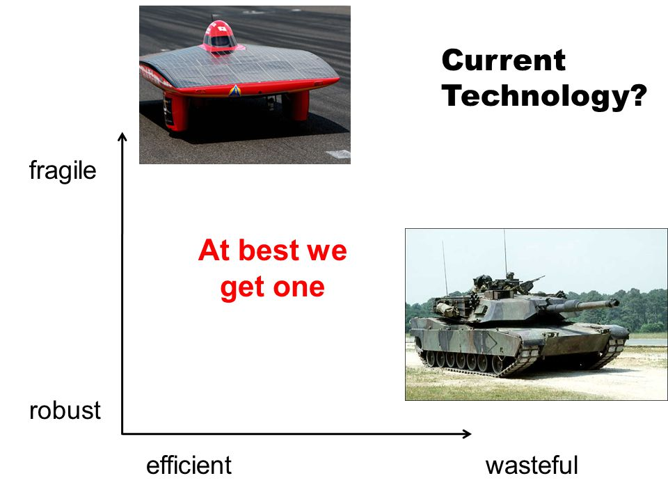 wasteful fragile robust efficient At best we get one Current Technology