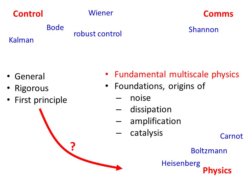 ControlComms Physics Wiener Bode Kalman Heisenberg Carnot Boltzmann robust control Fundamental multiscale physics Foundations, origins of – noise – dissipation – amplification – catalysis General Rigorous First principle .