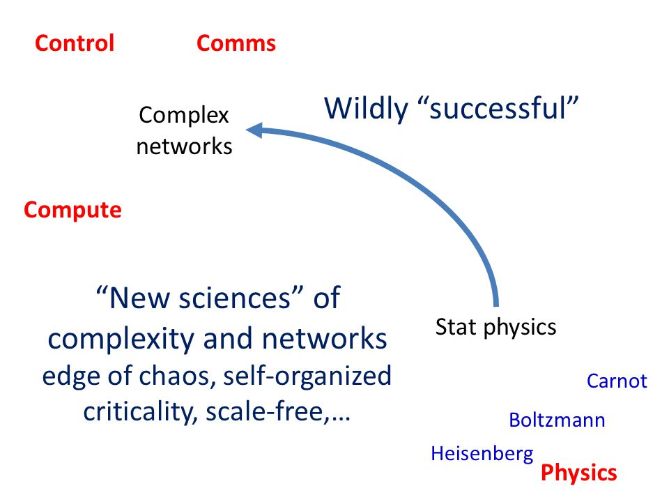 Stat physics Complex networks Physics Heisenberg Carnot Boltzmann ControlComms Compute New sciences of complexity and networks edge of chaos, self-organized criticality, scale-free,… Wildly successful