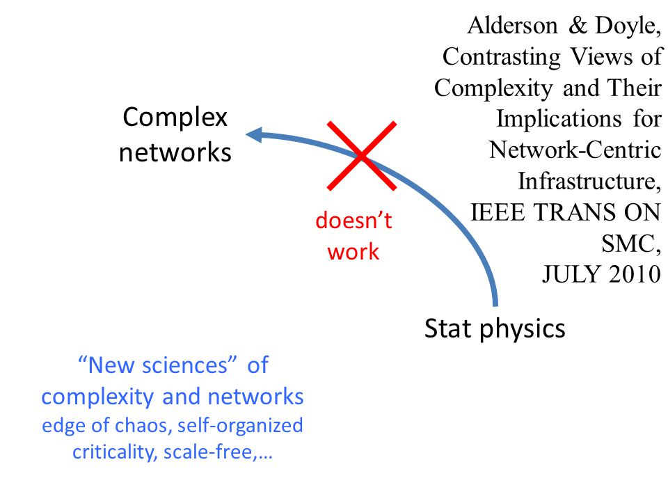 doesn't work Stat physics Complex networks Alderson & Doyle, Contrasting Views of Complexity and Their Implications for Network-Centric Infrastructure, IEEE TRANS ON SMC, JULY 2010 New sciences of complexity and networks edge of chaos, self-organized criticality, scale-free,…